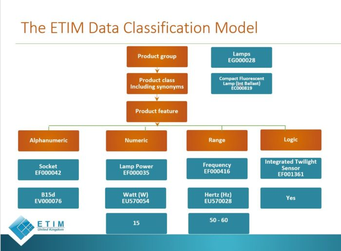 An illustration of the ETIM Classification Model