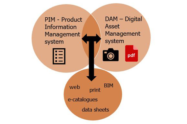 How PIM and DAMs work together to help you manage your data